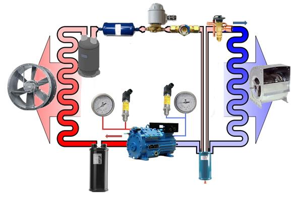 Circuito Basico De Refrigeracion : Climasa refrigeración climatización y atex